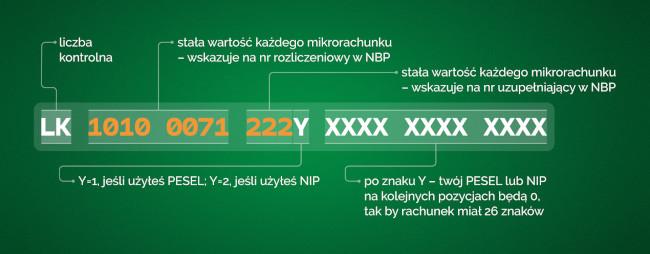 Schemat numeru mikrorachunku