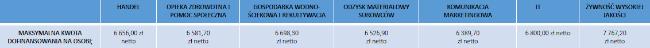 HANDEL  OPIEKA ZDROWOTNA I POMOC SPOŁECZNA  GOSPODARKA WODNO- ŚCIEKOWA I REKULTYWACJA  ODZYSK MATERIAŁOWY SUROWCÓW  KOMUNIKACJA MARKETINGOWA  IT  ŻYWNOŚĆ WYSOKIEJ JAKOŚCI  MAKSYMALNA KWOTA DOFINANSOWANIA NA OSOBĘ  6 656,00 zł netto  6 581,70  zł netto  6 698,30  zł netto  6 526,90  zł netto  6 389,70  zł netto  6 800,00 zł netto  7 767,20  zł netto