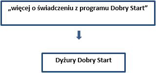 """""""więcej o świadczeniu z programu Dobry Start"""" -> Dyżury Dobry Start"""